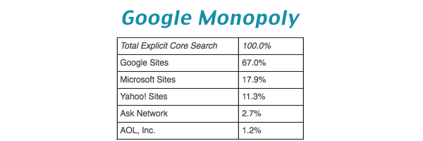 The Google Monopoly