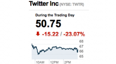 Twitter loses billions due to bad design