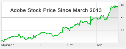 adobe-stock-price