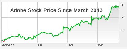 adobe-stock-price