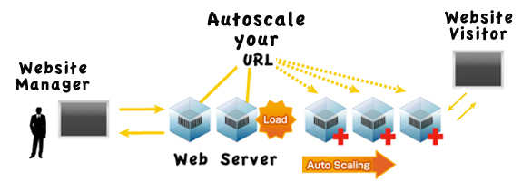 Auto Scaling your bandwidth limits