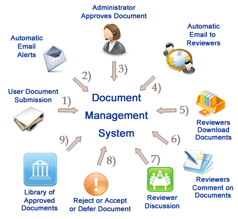 Document Management System Roles