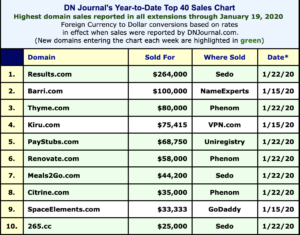 Domain Name Sales 2020s